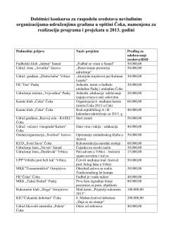 Dobitnici konkursa za raspodelu sredstava nevladinim
