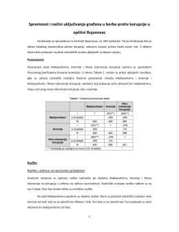 Bujanovac - Biro za društvena istraživanja