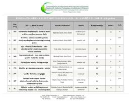 Lista akreditovanih seminara