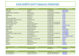 spisak apoteka - himalaya.co.rs