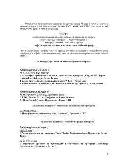 Lista podnosilaca prijava na Javni konkurs za izdavanje dozvola za