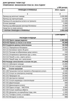 привремени финансијски план за 2014.годину