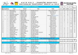 Zvanični rezultati za nacionalni Auto Reli Šampionat Srbije za2014.