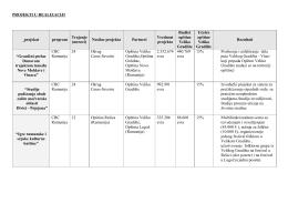PROJEKTI U REALIZACIJI projekat program Trajanje (meseci