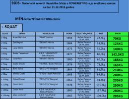 Nacionalni rekordi Republike Srbije u powerlifting