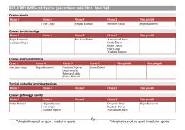 Pogledaj rezultate - Pokrajinski zavod za sport i medicinu sporta
