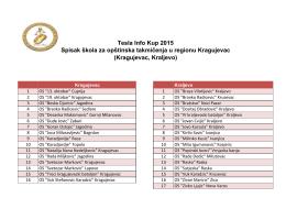 Tesla Info Kup 2015 Spisak škola za opštinska takmičenja u regionu