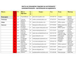 листа на пријавени тимови на натпреварот наноматеријали