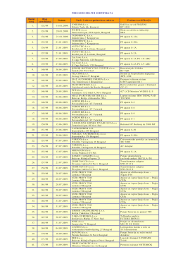 PREGLED IZDATIH SERTIFIKATA Redni broj Broj sertifikata Datum