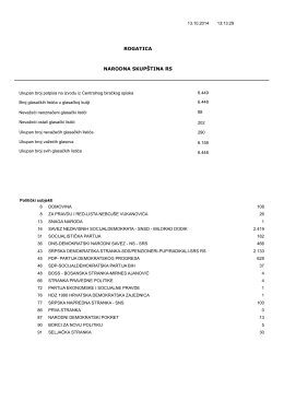 Rezultati izbora za narodnu skupštinu RS