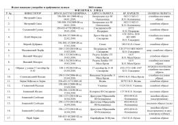 Spisak naknadnih upotrebnih i građevinskih