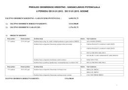 garancijskog potencijala u periodu od 01.01.2013. do 31.01.2013