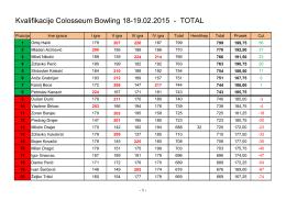 Kvalifikacije Colosseum Bowling 18-19.02.2015