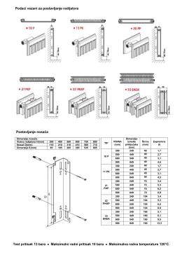 Podaci vezani za postavljanje radijatora Postavljanje nosača