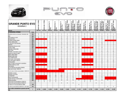 Cenovnik Fiat Grande Punto EVO