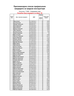 Lista kandidata za gradske instruktore