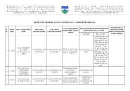 REGISTAR PROJEKTANATA / REVIDENATA / NADZORNIH ORGANA