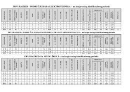 STATISTIKA NA KRAJU TREĆEG KLASIFIKACIONOG PERIODA