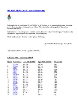 HF KUP SRRS 2015 - konačni rezultati