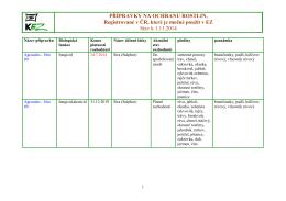 PŘÍPRAVKY NA OCHRANU ROSTLIN, Registrované v ČR, které je