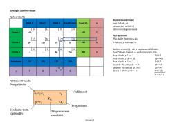 Dantzigův uzavřený obvod Výchozí tabulka Degenerované řešení m
