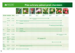 Plán ochrany jabloní proti chorobám