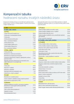 Kompenzační tabulka hodnocení rozsahu trvalých následků úrazu