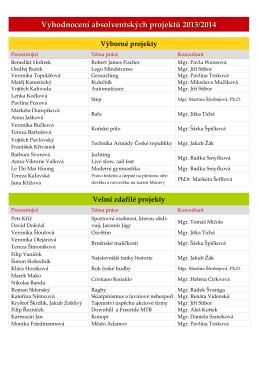 Výsledky 2013/2014