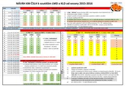 Návrh komise mládeže ČSLH k soutěžím dorostenců 2015