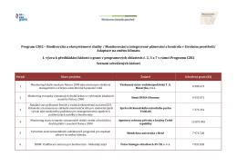 Seznam schválených projektů