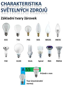 Důležité informace pro výběr světelného zdroje
