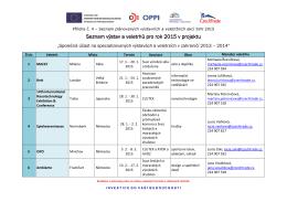 Seznam výstav a veletrhů pro rok 2015 v projektu