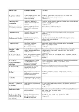 Méně známá jídla ve školní jídelně(pdf/110kB)