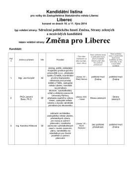 Kandidátka - Změna pro Liberec