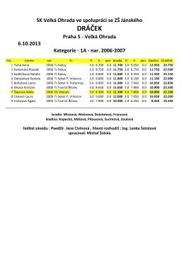 DRÁČEK - Sportovní gymnastika Všetaty