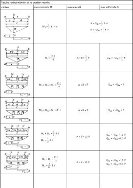 Tabulka hodnot vnitřních sil na prostém nosníku zatížení max