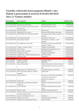 Výsledky výběrového řízení uzávěrky R1 2013