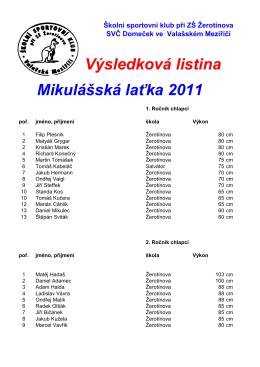 Výsledková listina Mikulášská laťka 2011