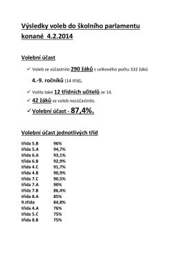 Výsledky voleb do školního parlamentu konané 4.2.2014 Volební