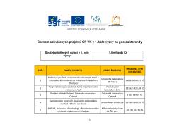 Seznam schválených projektů OP VK v 1. kole výzvy na