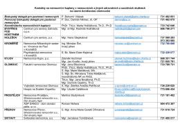 Kontakty na nemocniční kaplany v nemocnicích a jiných zdravotních