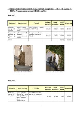 Realizované akce obnovy kulturních památek v rámci Programu