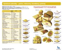 Výměnné jednotky – pečivo, těstoviny, brambory, polévky