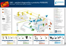 OBD – palubní diagnostika a produkty PIERBURG