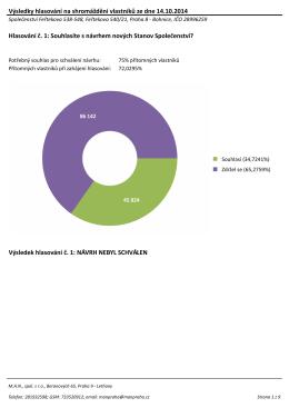 Výsledky hlasování - Společenství Feřtekova 538-548