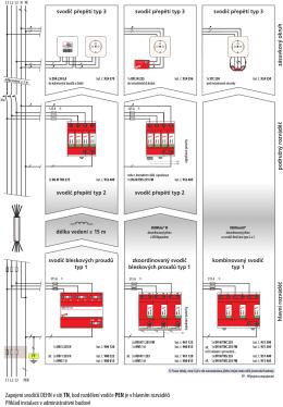 Zapojení svodičů DEHN v síti TN, bod rozdělení vodiče PENje v