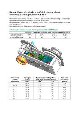 Dvourychlostní převodovky pro středně výkonné pásové dopravníky