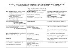Vedení a zaměstnanci školy pro rok 2012/2013
