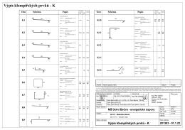 Výpis klempířských prvků