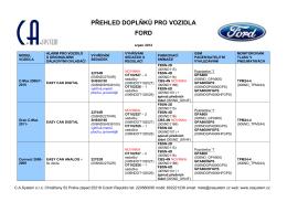 Přehled doplňků pro vozidla Ford